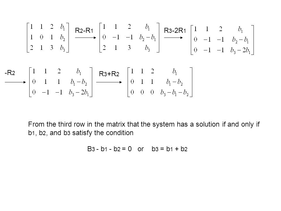 Example: What conditions must b1, b2, and b3 satisfy in order for the system of equations To be consistent.
