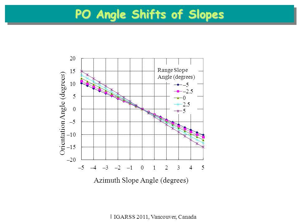 I IGARSS 2011, Vancouver, Canada Range Slope Angle (degrees) PO Angle Shifts of Slopes