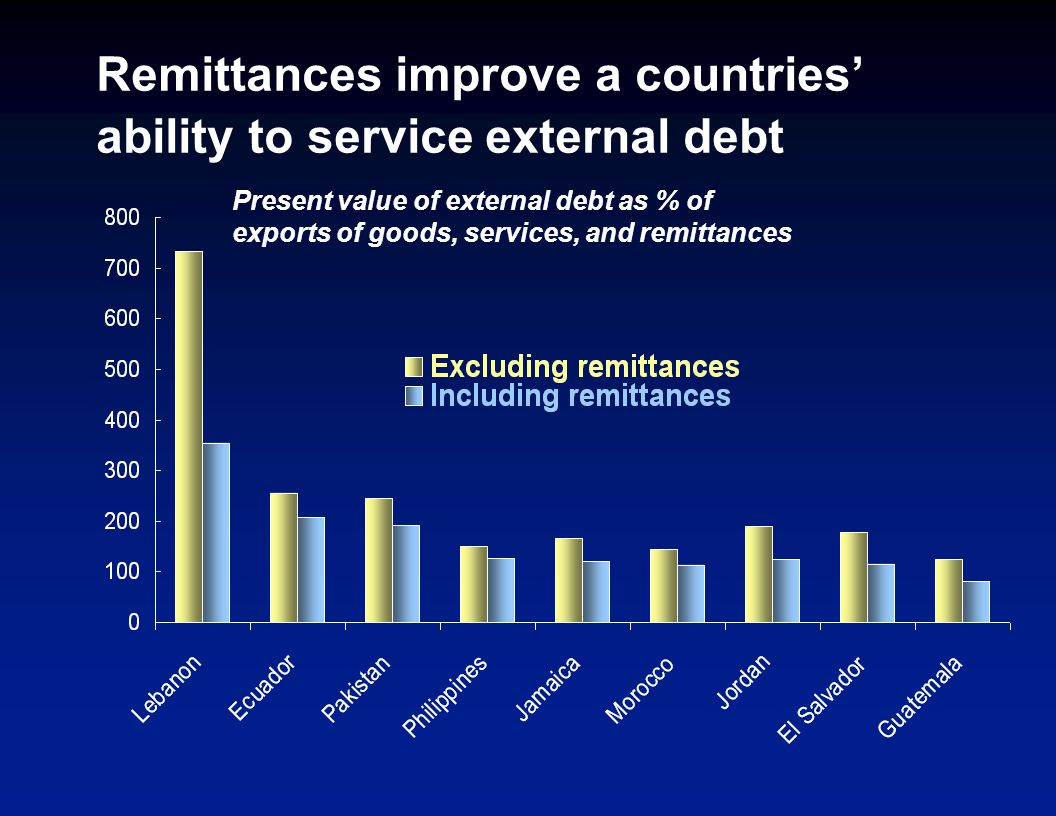 Remittances improve a countries' ability to service external debt Present value of external debt as % of exports of goods, services, and remittances