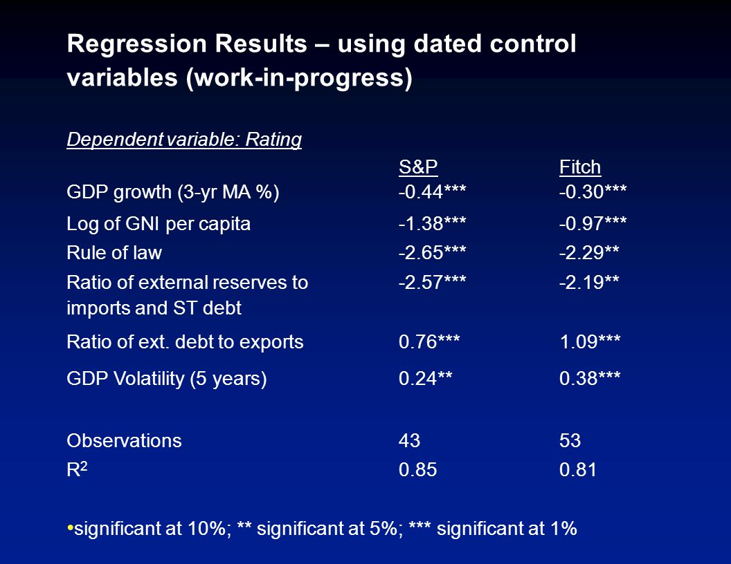 Regression Results – using dated control variables (work-in-progress) Dependent variable: Rating S&PFitch GDP growth (3-yr MA %)-0.44***-0.30*** Log of GNI per capita-1.38***-0.97*** Rule of law-2.65***-2.29** Ratio of external reserves to imports and ST debt -2.57***-2.19** Ratio of ext.