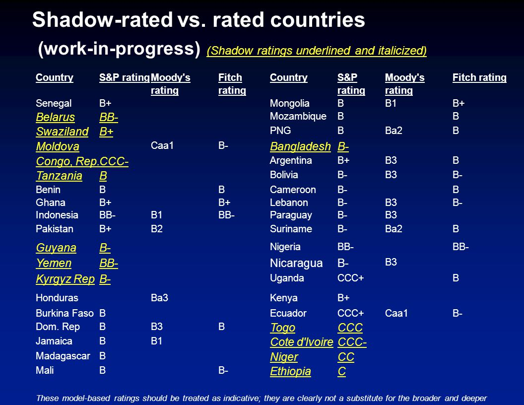 Shadow-rated vs.
