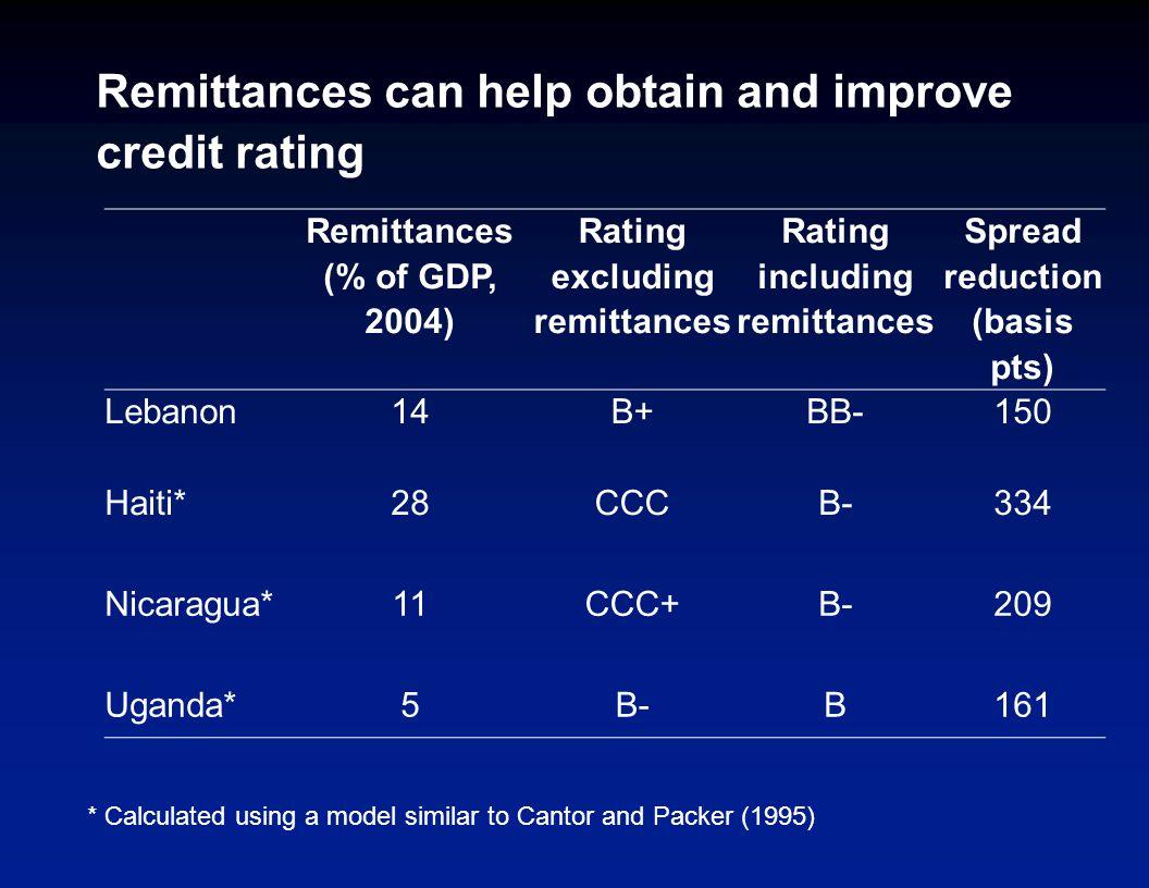 Remittances can help obtain and improve credit rating Remittances (% of GDP, 2004) Rating excluding remittances Rating including remittances Spread reduction (basis pts) Lebanon14B+BB-150 Haiti*28CCCB-334 Nicaragua*11CCC+B-209 Uganda*5B-B161 * Calculated using a model similar to Cantor and Packer (1995)