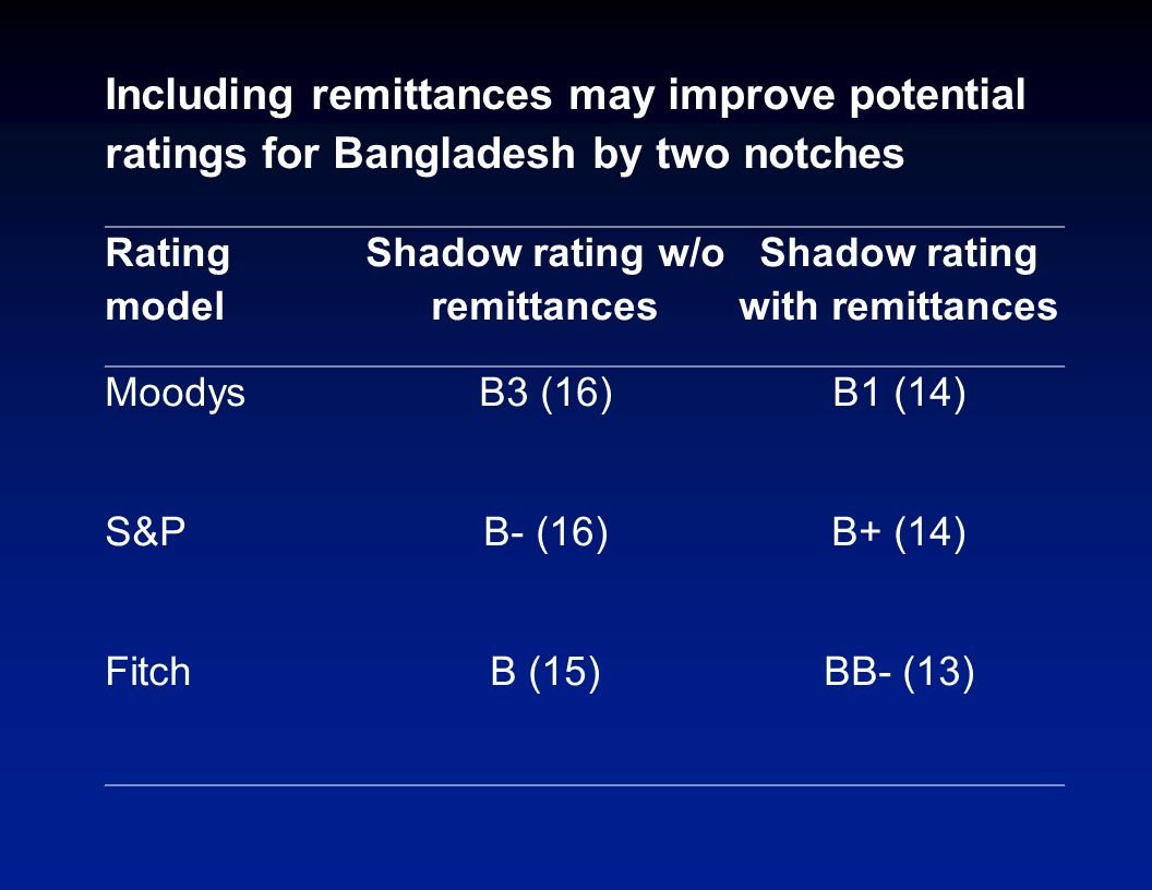 Including remittances may improve potential ratings for Bangladesh by two notches Rating model Shadow rating w/o remittances Shadow rating with remittances MoodysB3 (16)B1 (14) S&PB- (16)B+ (14) FitchB (15)BB- (13)