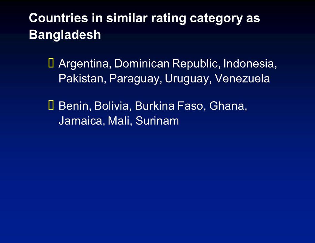 Countries in similar rating category as Bangladesh  Argentina, Dominican Republic, Indonesia, Pakistan, Paraguay, Uruguay, Venezuela  Benin, Bolivia, Burkina Faso, Ghana, Jamaica, Mali, Surinam