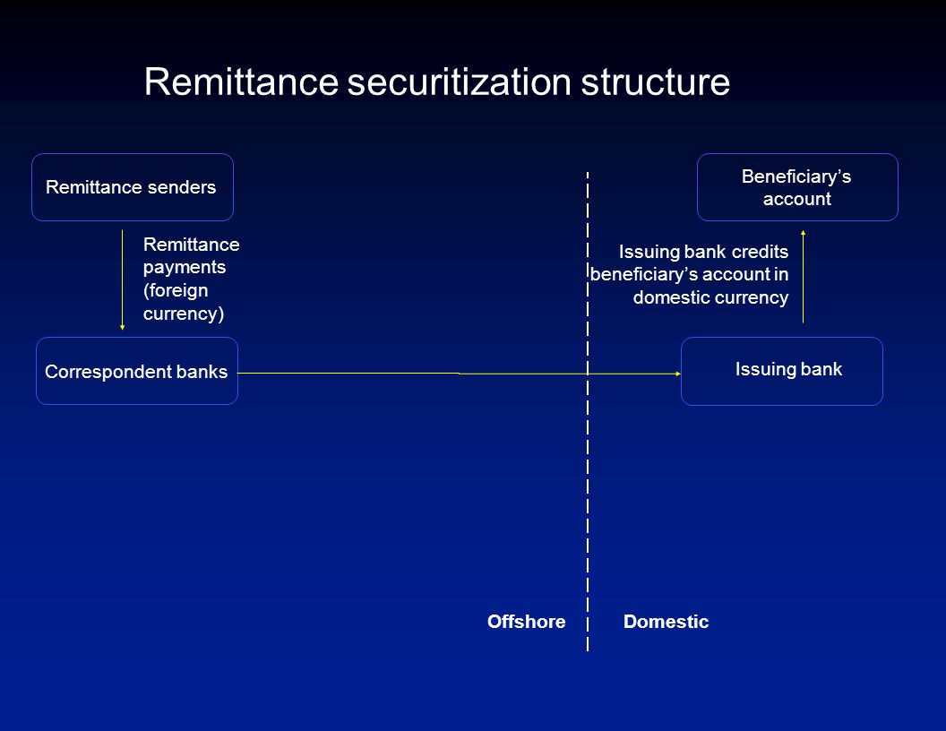 Remittance payments (foreign currency) Remittance senders Remittance securitization structure Correspondent banks Issuing bank credits beneficiary's account in domestic currency Beneficiary's account DomesticOffshore Issuing bank