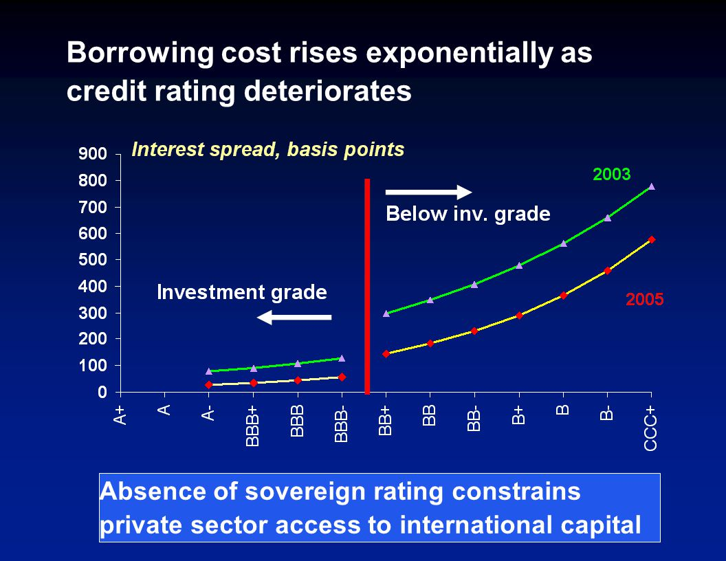 Borrowing cost rises exponentially as credit rating deteriorates Launch spreads and S&P ratings for sovereign issues of size $100 million and 7 years tenor.