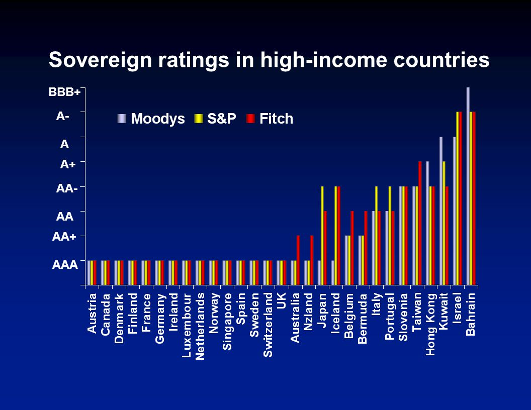 Sovereign ratings in high-income countries AAA AA A+ A- AA+ AA- A BBB+