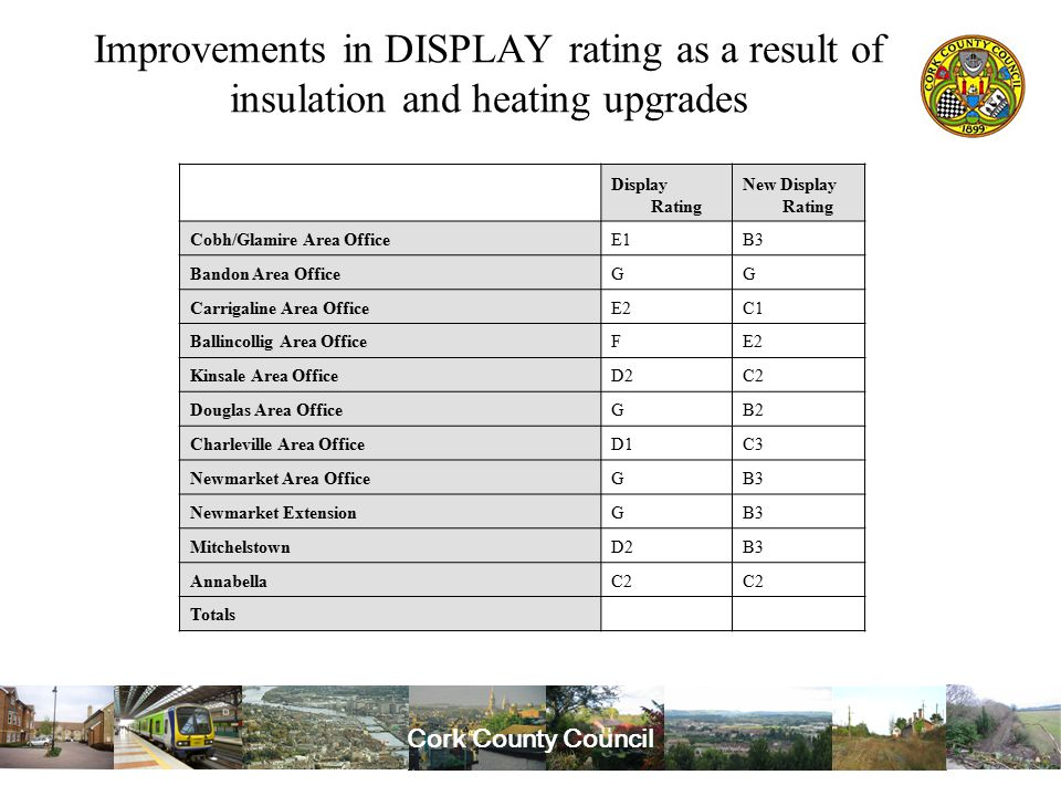 Cork County Council Improvements in DISPLAY rating as a result of insulation and heating upgrades Display Rating New Display Rating Cobh/Glamire Area OfficeE1B3 Bandon Area OfficeGG Carrigaline Area OfficeE2C1 Ballincollig Area OfficeFE2 Kinsale Area OfficeD2C2 Douglas Area OfficeGB2 Charleville Area OfficeD1C3 Newmarket Area OfficeGB3 Newmarket ExtensionGB3 MitchelstownD2B3 AnnabellaC2 Totals