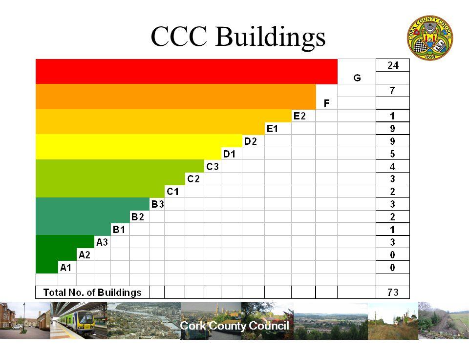 Cork County Council CCC Buildings