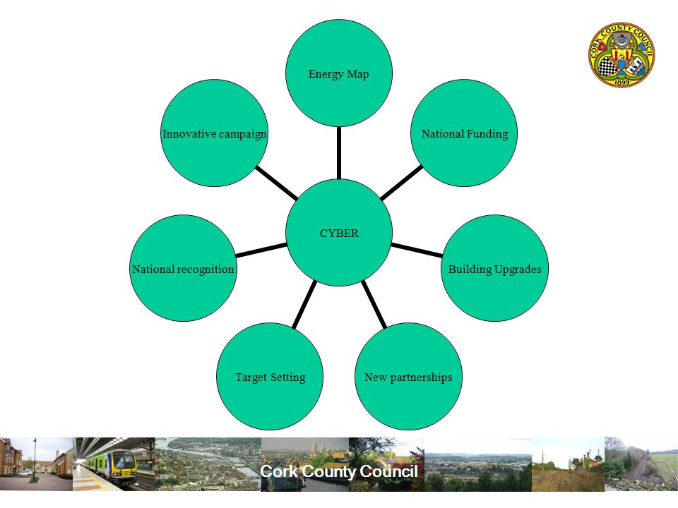 Cork County Council CYBER Energy Map National Funding Building Upgrades New partnerships Target Setting National recognition Innovative campaign