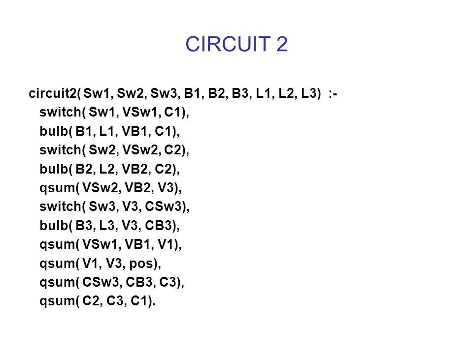 CIRCUIT 2 circuit2( Sw1, Sw2, Sw3, B1, B2, B3, L1, L2, L3) :- switch( Sw1, VSw1, C1), bulb( B1, L1, VB1, C1), switch( Sw2, VSw2, C2), bulb( B2, L2, VB2, C2), qsum( VSw2, VB2, V3), switch( Sw3, V3, CSw3), bulb( B3, L3, V3, CB3), qsum( VSw1, VB1, V1), qsum( V1, V3, pos), qsum( CSw3, CB3, C3), qsum( C2, C3, C1).