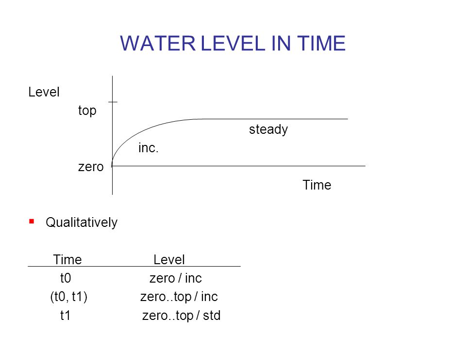 WATER LEVEL IN TIME Level top steady inc.
