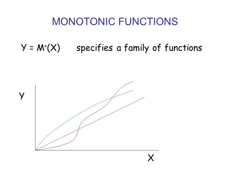 MONOTONIC FUNCTIONS Y = M + (X) specifies a family of functions X Y