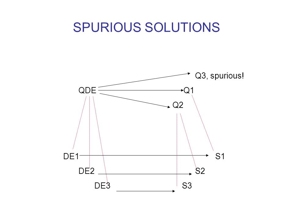 SPURIOUS SOLUTIONS Q3, spurious! QDE Q1 Q2 DE1 S1 DE2 S2 DE3 S3