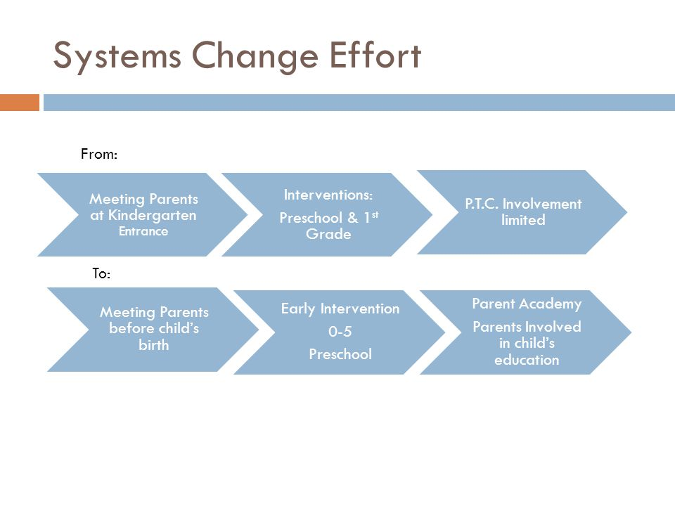 Systems Change Effort Meeting Parents before child's birth Early Intervention 0-5 Preschool Parent Academy Parents Involved in child's education Meeting Parents at Kindergarten Entrance Interventions: Preschool & 1 st Grade P.T.C.
