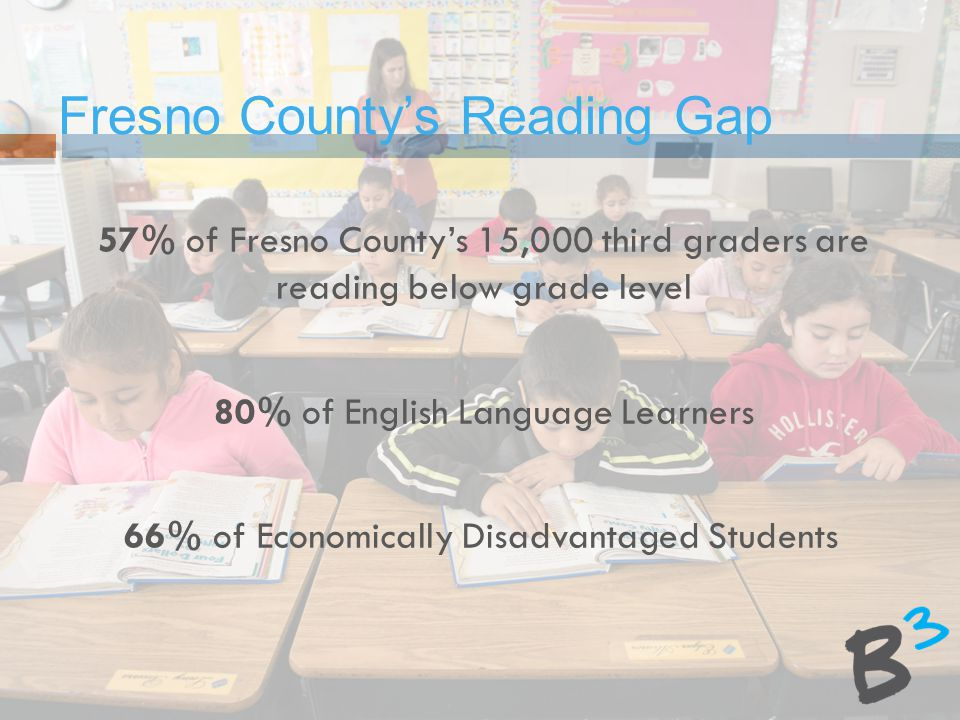 57% of Fresno County's 15,000 third graders are reading below grade level 80% of English Language Learners 66% of Economically Disadvantaged Students Fresno County's Reading Gap