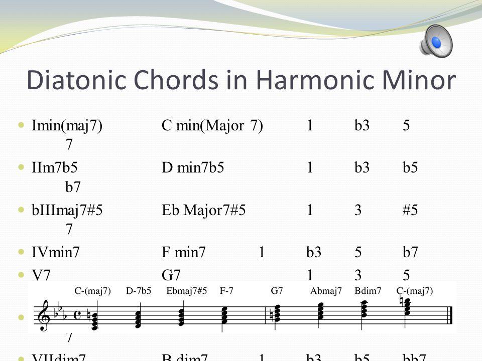 Modes in Harmonic Minor I-(Maj7)Harmonic Minor II-7b5Locrian Natural 6 bIII Maj#5Ionian Augmented IV-7Dorian #4 V7 Phrygian Major/Phryian Dominant / Mixolydian b9/b13 bVI Maj7Lydian #9 VII dim7Altered Dominant bb7