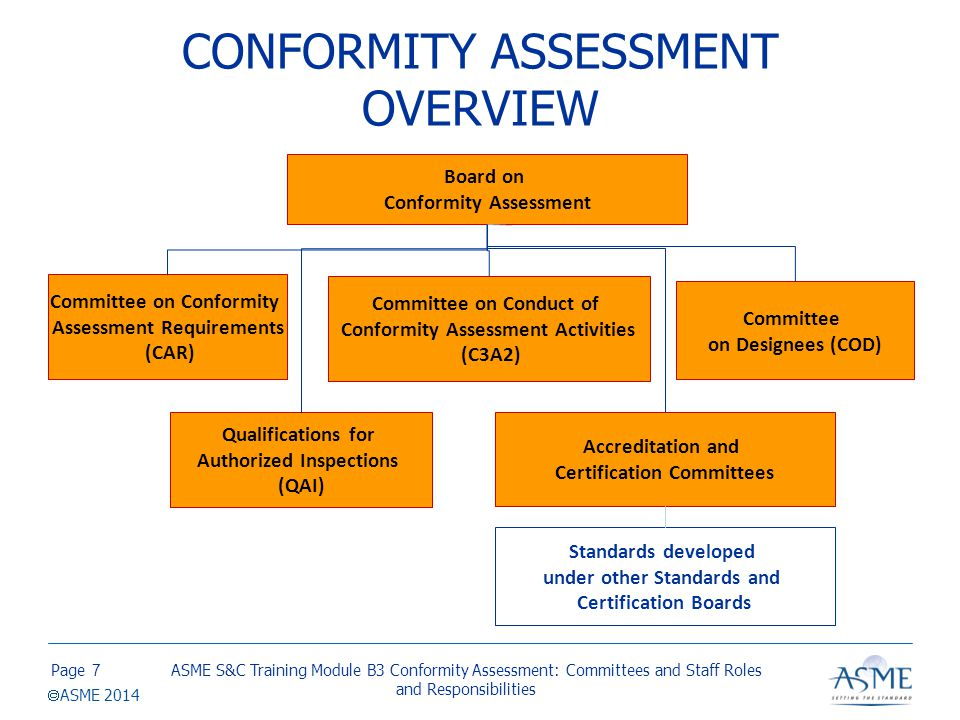 Page  ASME 2014 CONFORMITY ASSESSMENT OVERVIEW ASME S&C Training Module B3 Conformity Assessment: Committees and Staff Roles and Responsibilities 7 B