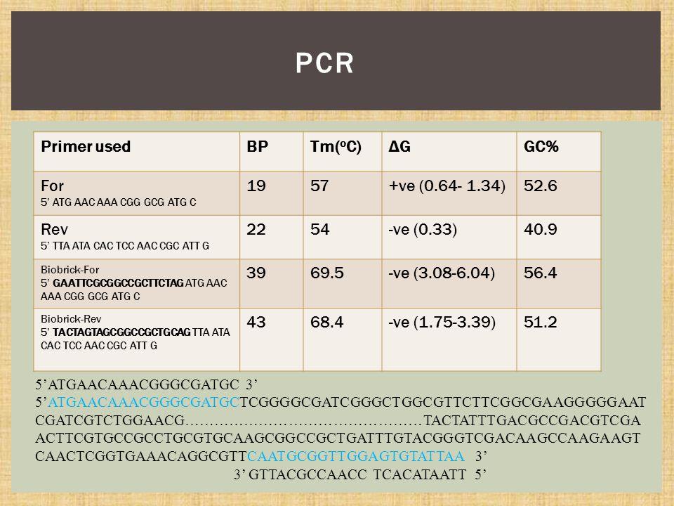 Primer usedBPTm( o C)ΔGΔGGC% For 5' ATG AAC AAA CGG GCG ATG C 1957+ve (0.64- 1.34)52.6 Rev 5' TTA ATA CAC TCC AAC CGC ATT G 2254-ve (0.33)40.9 Biobrick-For 5' GAATTCGCGGCCGCTTCTAG ATG AAC AAA CGG GCG ATG C 3969.5-ve (3.08-6.04)56.4 Biobrick-Rev 5' TACTAGTAGCGGCCGCTGCAG TTA ATA CAC TCC AAC CGC ATT G 4368.4-ve (1.75-3.39)51.2 PCR 5'ATGAACAAACGGGCGATGC 3' 5'ATGAACAAACGGGCGATGCTCGGGGCGATCGGGCTGGCGTTCTTCGGCGAAGGGGGAAT CGATCGTCTGGAACG…………………………………………TACTATTTGACGCCGACGTCGA ACTTCGTGCCGCCTGCGTGCAAGCGGCCGCTGATTTGTACGGGTCGACAAGCCAAGAAGT CAACTCGGTGAAACAGGCGTTCAATGCGGTTGGAGTGTATTAA 3' 3' GTTACGCCAACC TCACATAATT 5'