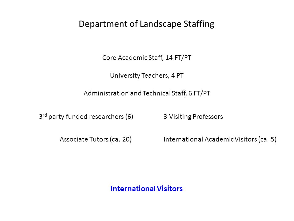 Department of Landscape Staffing Core Academic Staff, 14 FT/PT University Teachers, 4 PT Administration and Technical Staff, 6 FT/PT 3 rd party funded researchers (6) International Academic Visitors (ca.