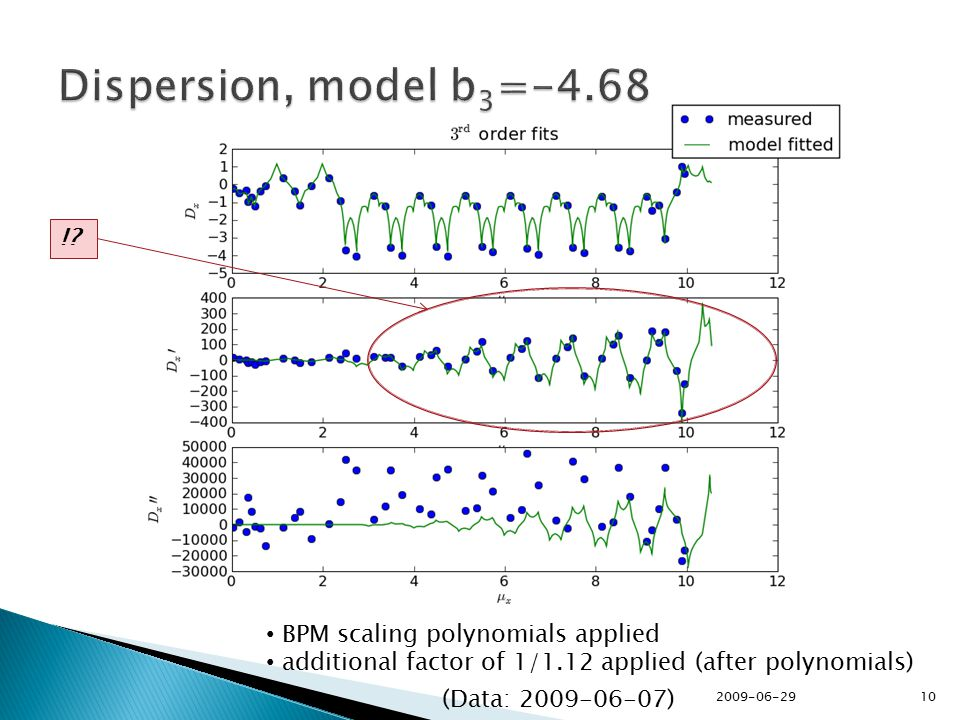 BPM scaling polynomials applied additional factor of 1/1.12 applied (after polynomials) !.
