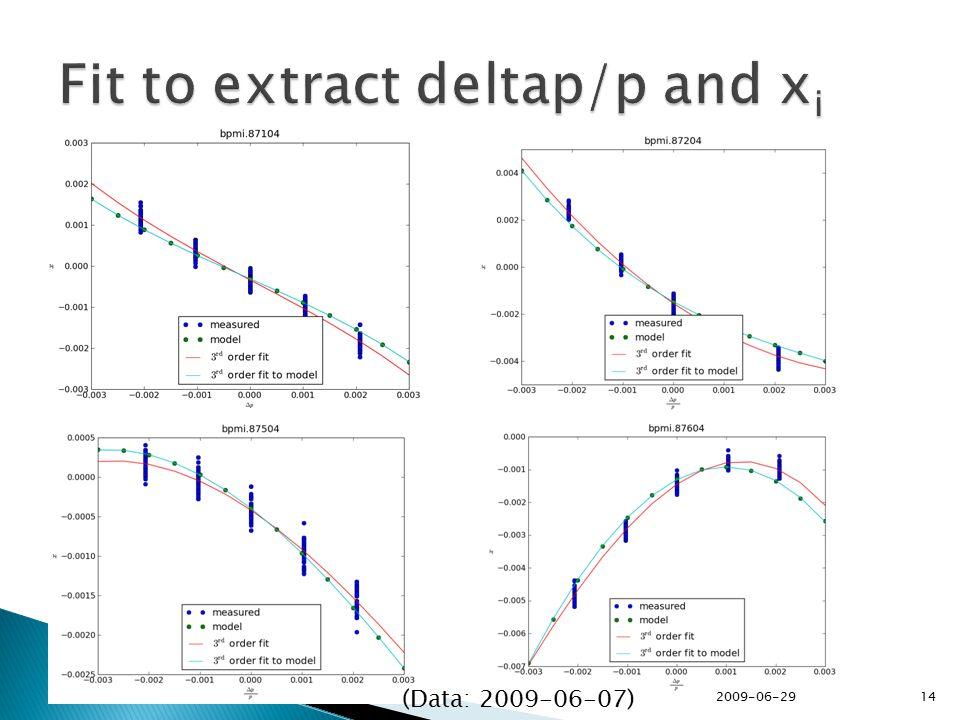 2009-06-29 14 (Data: 2009-06-07)