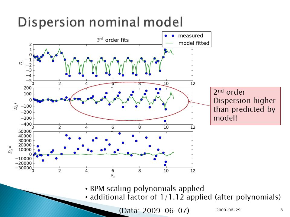 BPM scaling polynomials applied additional factor of 1/1.12 applied (after polynomials) 2 nd order Dispersion higher than predicted by model.