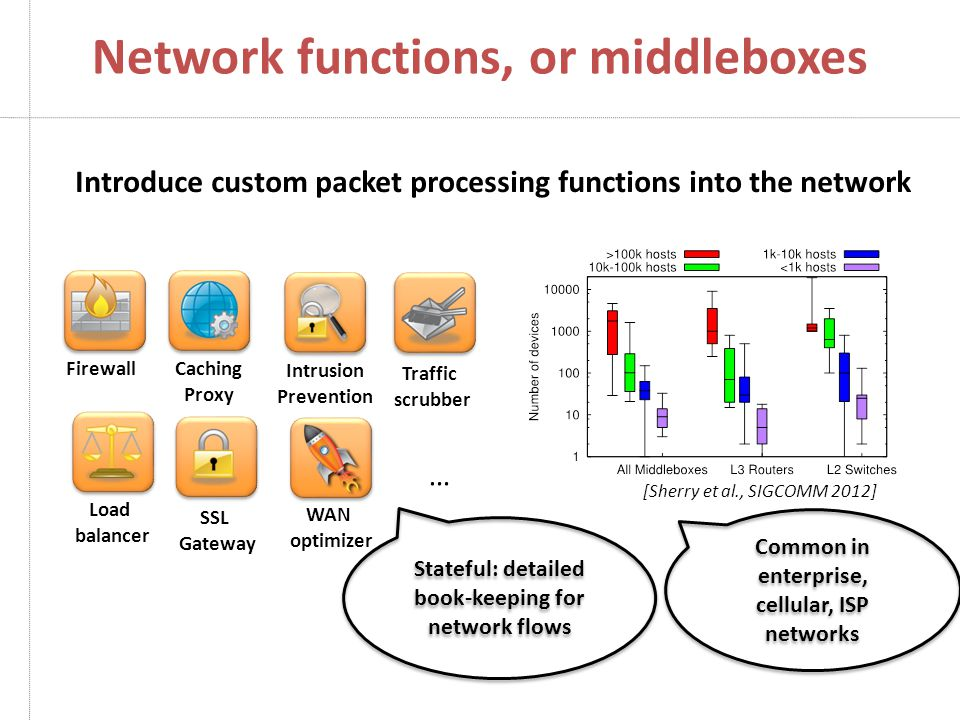 Network functions, or middleboxes Caching Proxy Intrusion Prevention Firewall WAN optimizer Traffic scrubber SSL Gateway Introduce custom packet processing functions into the network Load balancer … [Sherry et al., SIGCOMM 2012] Common in enterprise, cellular, ISP networks Stateful: detailed book-keeping for network flows