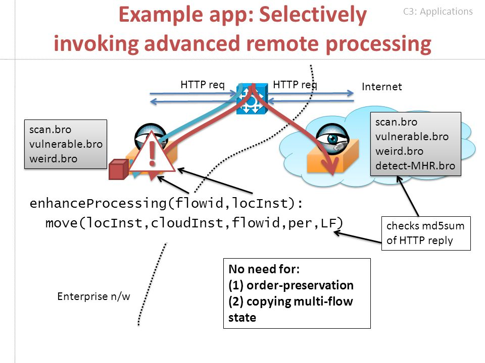 Example app: Selectively invoking advanced remote processing enhanceProcessing(flowid,locInst): move(locInst,cloudInst,flowid,per,LF) scan.bro vulnerable.bro weird.bro scan.bro vulnerable.bro weird.bro scan.bro vulnerable.bro weird.bro detect-MHR.bro scan.bro vulnerable.bro weird.bro detect-MHR.bro.