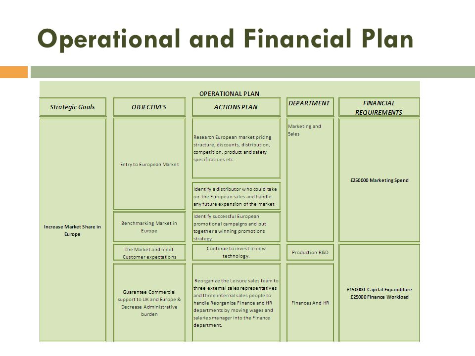 Operational and Financial Plan