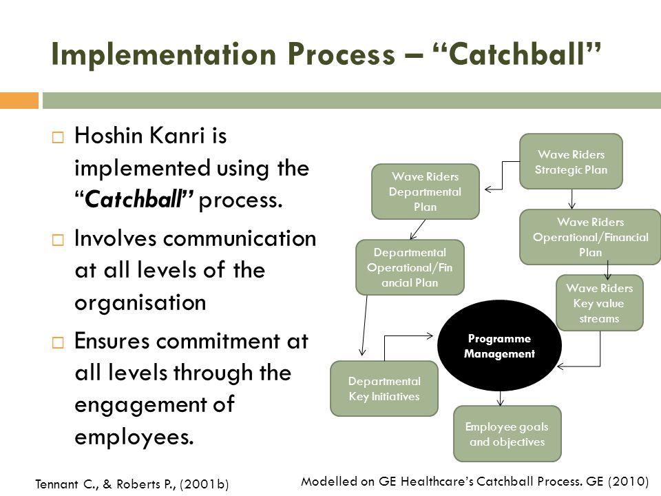 Implementation Process – Catchball  Hoshin Kanri is implemented using the Catchball process.