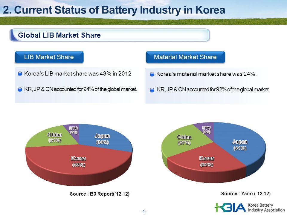-4- 2. Current Status of Battery Industry in Korea Global LIB Market Share Source : B3 Report(`12.12) LIB Market Share Material Market Share Source :