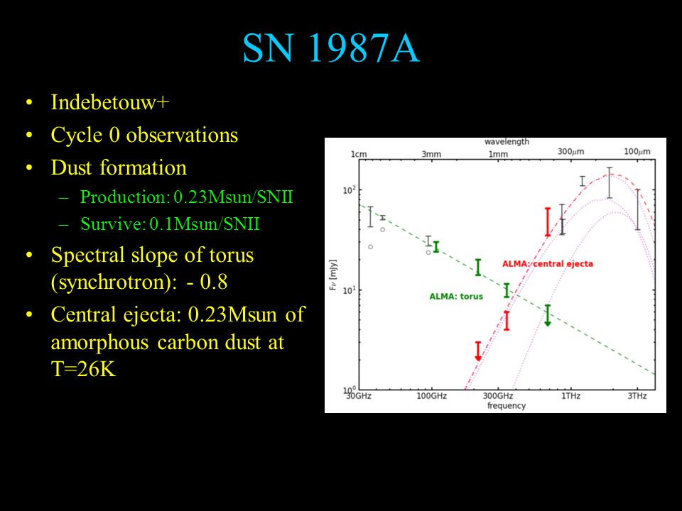 SN 1987A Indebetouw+ Cycle 0 observations Dust formation –Production: 0.23Msun/SNII –Survive: 0.1Msun/SNII Spectral slope of torus (synchrotron): - 0.8 Central ejecta: 0.23Msun of amorphous carbon dust at T=26K – Antenna: ~20