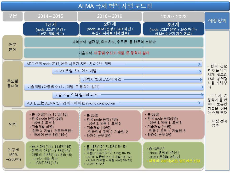 3 단계 (node, JCMT 운영 + JAO 파견 + ALMA 수신기 제작 완료 ) 3 단계 (node, JCMT 운영 + JAO 파견 + ALMA 수신기 제작 완료 ) 2 단계 (node, JCMT 운영 + JAO 파견 + 수신기 시작품 제작 완료 ) 2 단계 (node, JCMT 운영 + JAO 파견 + 수신기 시작품 제작 완료 ) 1 단계 (node, JCMT 운영 + 수신기 개발 착수 ) 1 단계 (node, JCMT 운영 + 수신기 개발 착수 ) ALMA 국제 협력 사업 로드맵 연구 분야 연구 분야 인력 구분 2014 ~ 2015 2016 ~ 2019 2020 ~ 2023 - 한국 천문 학자들에게 세계 최고의 전파 망원경 사용 기회 부 여 - 수신기, 준 광학계 등 한 국이 보유한 기술을 이용 한 현물 투자 - 대형 성과 창출 - 한국 천문 학자들에게 세계 최고의 전파 망원경 사용 기회 부 여 - 수신기, 준 광학계 등 한 국이 보유한 기술을 이용 한 현물 투자 - 대형 성과 창출 예상성과 과학분야 : 별탄생, 외부은하, 우주론, 등 천문학 전분야 주요활 동내역 연구비 150 억 +(200 억 ) 연구비 150 억 +(200 억 ) 기술개발 ( 다중빔 수신기 개발, 준 광학계 설계 ) 과학자 칠레 JAO 에 파견 ASTE 또는 ALMA 업그레이드에 따른 in-kind contribution 총 10 명 ('14), 13 명 ('15) 한국 node 운영 (5 명 ) - 정규 2, 포닥 3 기술개발 (5 명 ) - 정규 3, 기술 1, 전문연구원 1 하와이 근무 3 명 ('15~) 총 10 명 ('14), 13 명 ('15) 한국 node 운영 (5 명 ) - 정규 2, 포닥 3 기술개발 (5 명 ) - 정규 3, 기술 1, 전문연구원 1 하와이 근무 3 명 ('15~) 총 20 명 한국 node 운영 (7 명 ) - 정규 3, 위촉 1, 포닥 3 기술개발 (10 명 ) - 정규직 6, 포닥 2, 기술원 : 2 하와이 근무 3 명 총 20 명 한국 node 운영 (7 명 ) - 정규 3, 위촉 1, 포닥 3 기술개발 (10 명 ) - 정규직 6, 포닥 2, 기술원 : 2 하와이 근무 3 명 총 : 4.5 억 ('14), 11.5 억 ('15) 운영비 : 2 억 ('14), 3 억 ('15) 개발비 : 2.5 억 ('14), 3.5('15) - 수신기개발 착수 JCMT 5 억 ('15) 총 : 4.5 억 ('14), 11.5 억 ('15) 운영비 : 2 억 ('14), 3 억 ('15) 개발비 : 2.5 억 ('14), 3.5('15) - 수신기개발 착수 JCMT 5 억 ('15) 총 : 18 억 ('16-'17), 23 억 ('18-'19) 운영비 : 7 억 ('16-'19) 개발비 : 6 억 ('16-'17), 11 억 ('18-'19) - ASTE 다중빔 수신기 개발 ('16-'17) - ALMA 다중빔 시작품 제작 ('18-'19) JCMT 5 억 / 년 총 : 18 억 ('16-'17), 23 억 ('18-'19) 운영비 : 7 억 ('16-'19) 개발비 : 6 억 ('16-'17), 11 억 ('18-'19) - ASTE 다중빔 수신기 개발 ('16-'17) - ALMA 다중빔 시작품 제작 ('18-'19) JCMT 5 억 / 년 총 13 억 / 년 - Node 운영비 8 억 / 년, - JCMT 운영비 5 억 / 년 제작비 : 200 억 (4 년 ), 별도예산 신청 총 13 억 / 년 - Node 운영비 8 억 / 년, - JCMT 운영비 5 억 / 년 제작비 : 200 억 (4 년 ), 별도예산 신청 기술분야 : 다중빔 수신기 개발, 준 광학계 설계 ARC 한국 node 운영, 한국 사용자 지원, 사이언스 개발 기술 개발 인력 일본에 파견 총 22 명 한국 node 운영 (8 명 ) - 정규 4, 위촉 1, 포닥 3 기술개발 (11 명 ) - 정규 7, 포닥 1, 기술원 : 3 하와이 근무 3 명 총 22 명 한국 node 운영 (8 명 ) - 정규 4, 위촉 1, 포닥 3 기술개발 (11 