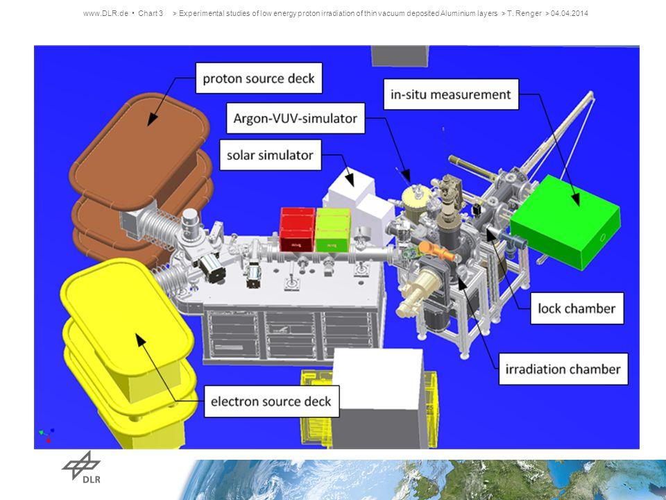 Height profile of sample B3 www.DLR.de Chart 14 B3: 1.3 x 10 18 p + cm -2 2.5 keV 323.0 K > Experimental studies of low energy proton irradiation of thin vacuum deposited Aluminium layers > T.