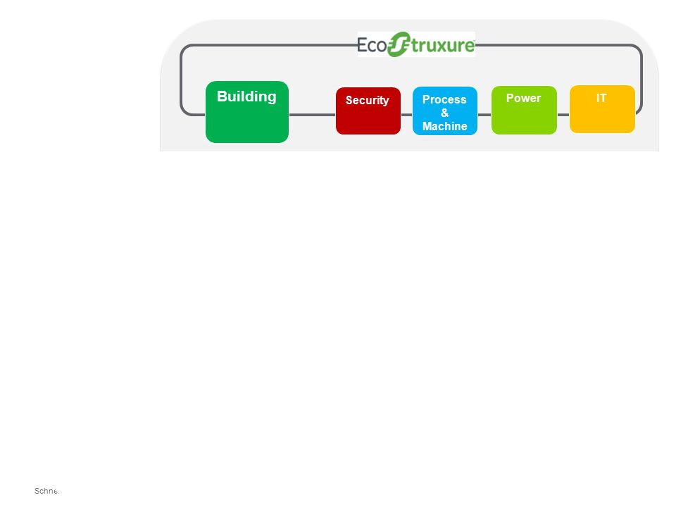 Schneider Electric 3 SmartStruxure solution defined ●SmartStruxure solutions are offered by the Schneider Electric Buildings and our Partners ● A SmartStruxure solution is powered by StruxureWare Building Operation software.