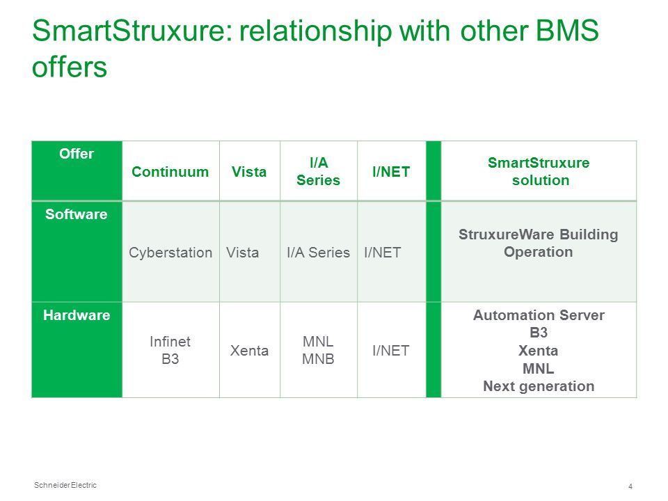 Schneider Electric 25 Americas 2012 ●#1 SmartStruxure Sales in 1 st Quarter ●Over 100 projects sold