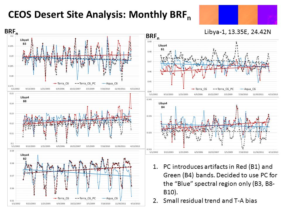 Libya-1, 13.35E, 24.42N CEOS Desert Site Analysis: Monthly BRF n 1.PC introduces artifacts in Red (B1) and Green (B4) bands.