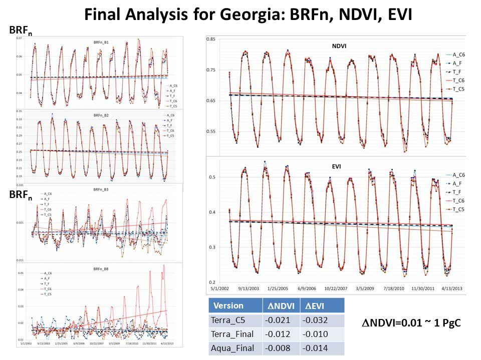 Final Analysis for Georgia: BRFn, NDVI, EVI Version  NDVI  EVI Terra_C5-0.021-0.032 Terra_Final-0.012-0.010 Aqua_Final-0.008-0.014  NDVI=0.01 ~ 1 PgC BRF n