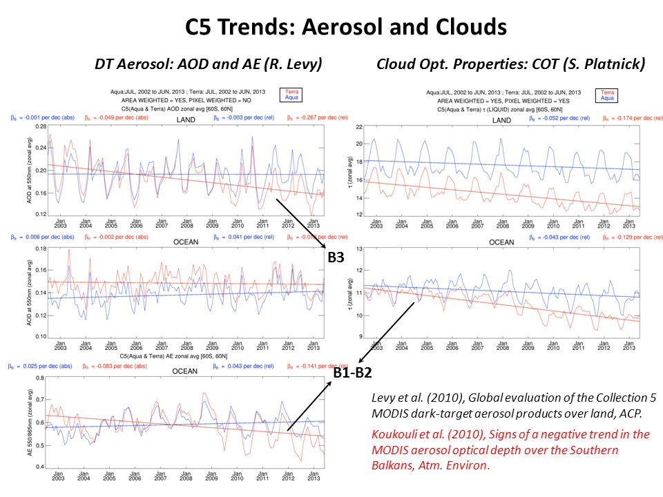 C5 Trends: Aerosol and Clouds DT Aerosol: AOD and AE (R. Levy)Cloud Opt. Properties: COT (S. Platnick) Levy et al. (2010), Global evaluation of the Co