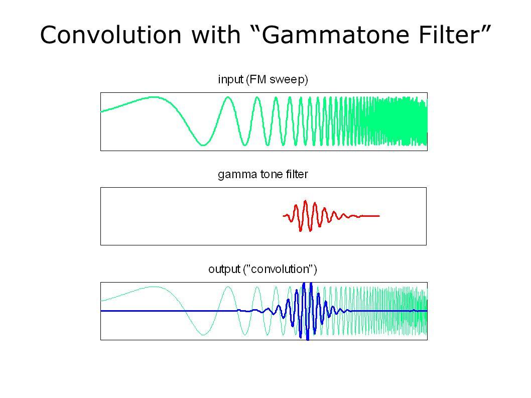 """Convolution with """"Gammatone Filter"""""""