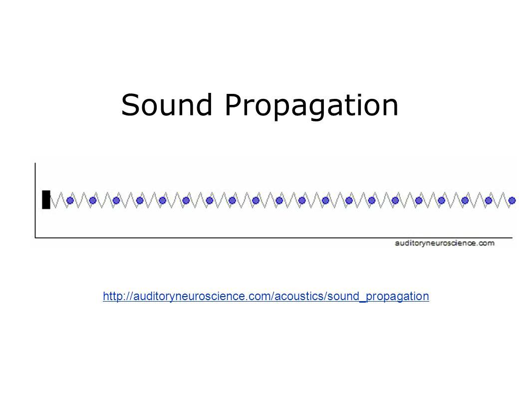 Sound Propagation http://auditoryneuroscience.com/acoustics/sound_propagation