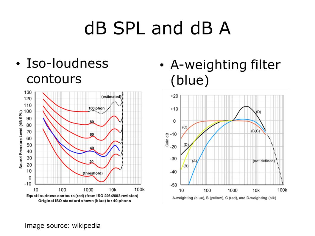 dB SPL and dB A Iso-loudness contours A-weighting filter (blue) Image source: wikipedia