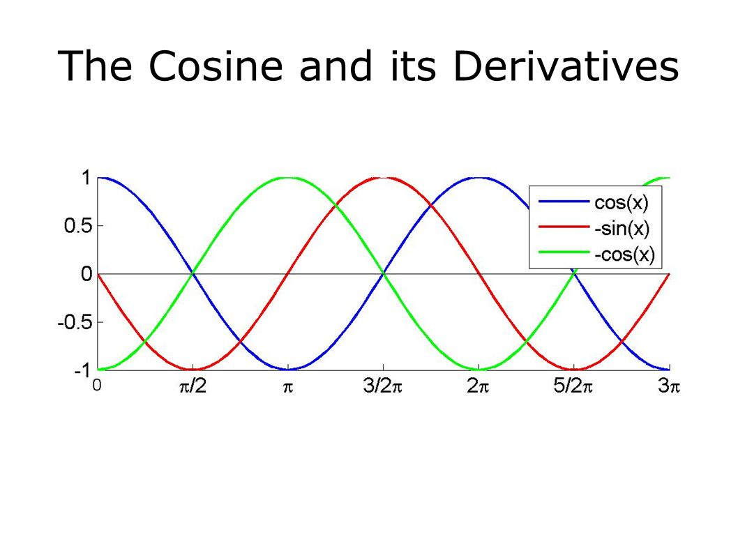 The Cosine and its Derivatives