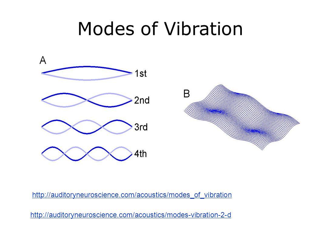 Modes of Vibration http://auditoryneuroscience.com/acoustics/modes-vibration-2-d http://auditoryneuroscience.com/acoustics/modes_of_vibration