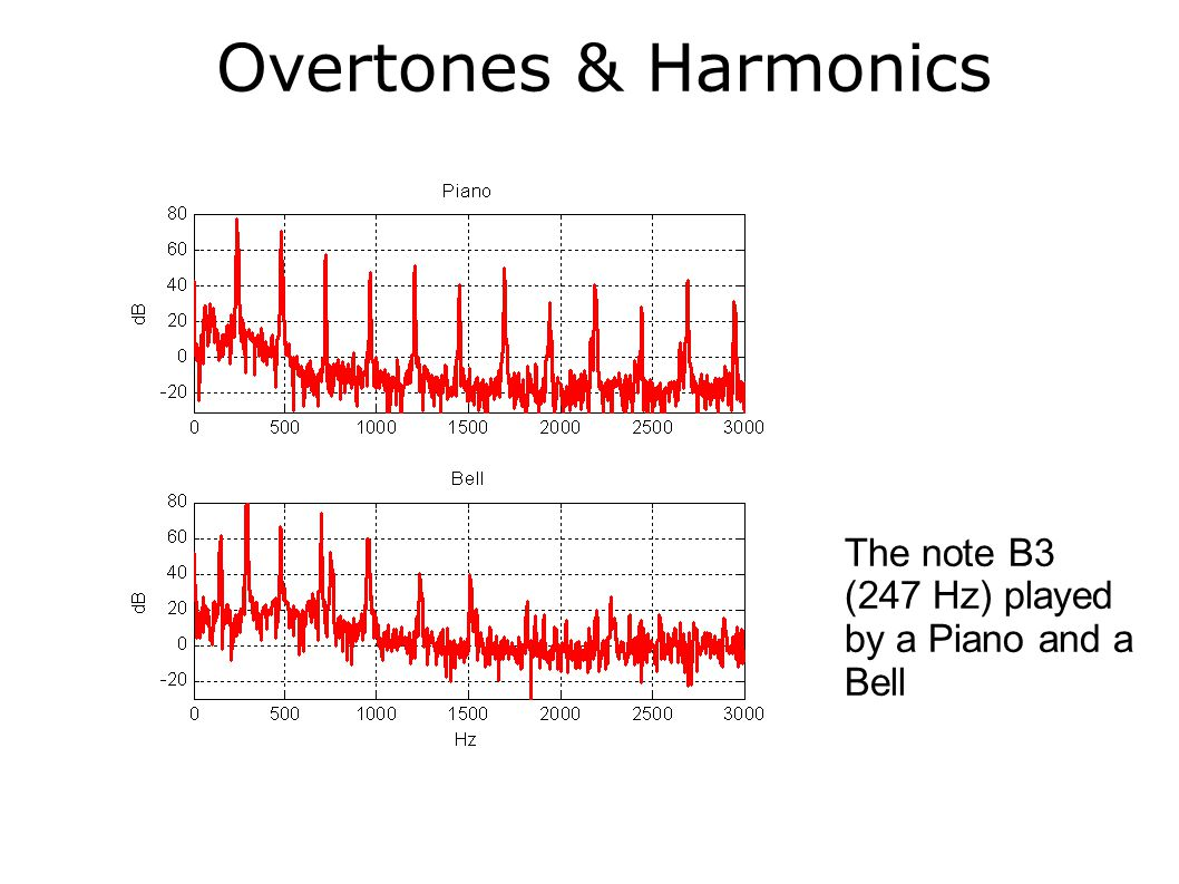 Overtones & Harmonics The note B3 (247 Hz) played by a Piano and a Bell