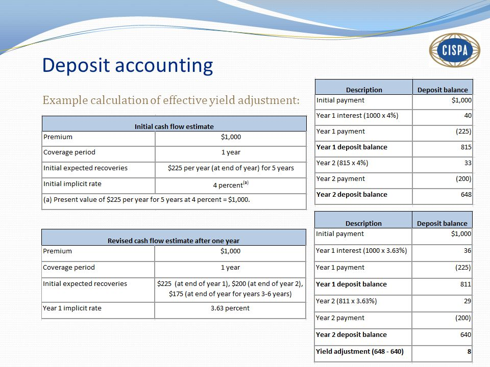 Deposit accounting Example calculation of effective yield adjustment: