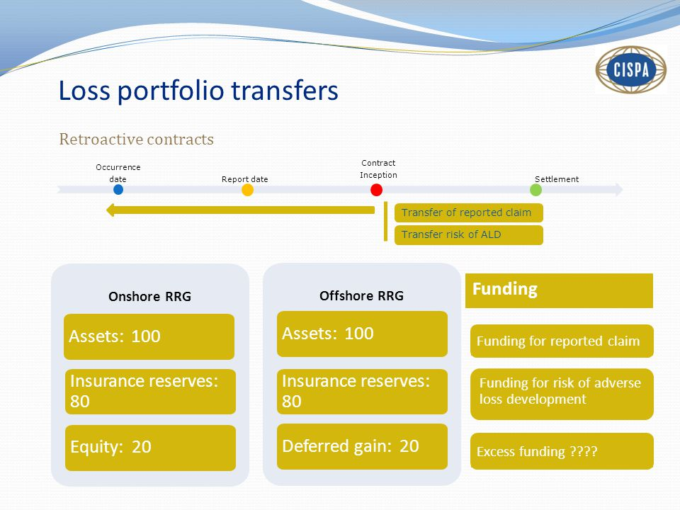 Loss portfolio transfers Retroactive contracts Occurrence date Report date Contract Inception Settlement Transfer of reported claim Transfer risk of ALD Onshore RRG Assets: 100 Insurance reserves: 80 Equity: 20 Offshore RRG Assets: 100 Insurance reserves: 80 Deferred gain: 20 Funding Funding for risk of adverse loss development Excess funding .