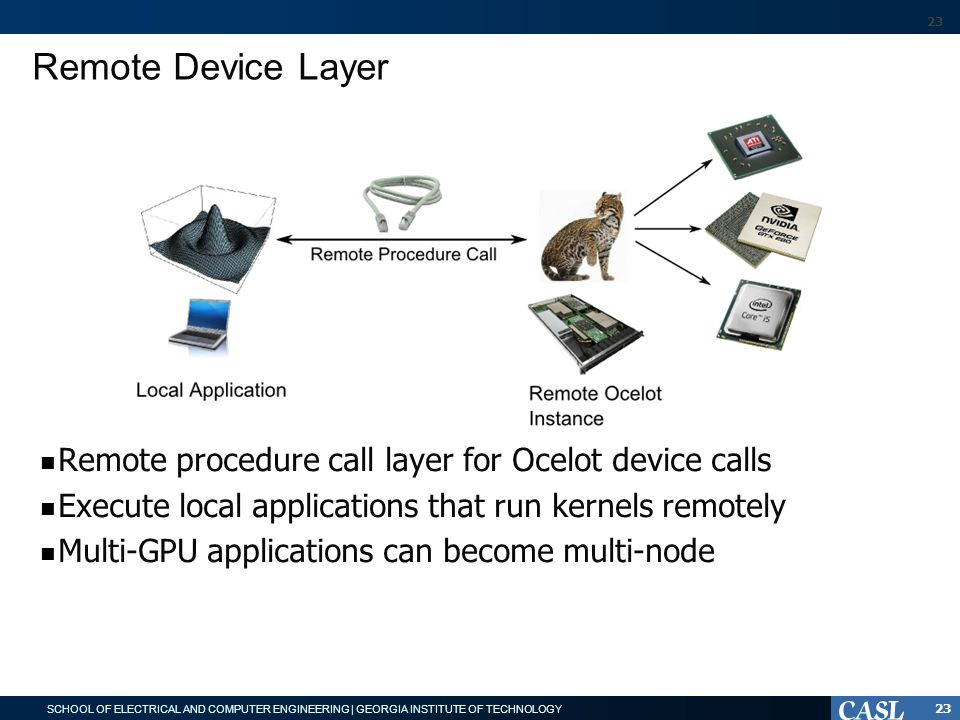 SCHOOL OF ELECTRICAL AND COMPUTER ENGINEERING | GEORGIA INSTITUTE OF TECHNOLOGY Remote Device Layer Remote procedure call layer for Ocelot device calls Execute local applications that run kernels remotely Multi-GPU applications can become multi-node 23