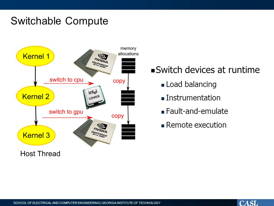 SCHOOL OF ELECTRICAL AND COMPUTER ENGINEERING | GEORGIA INSTITUTE OF TECHNOLOGY Switchable Compute Switch devices at runtime Load balancing Instrumentation Fault-and-emulate Remote execution
